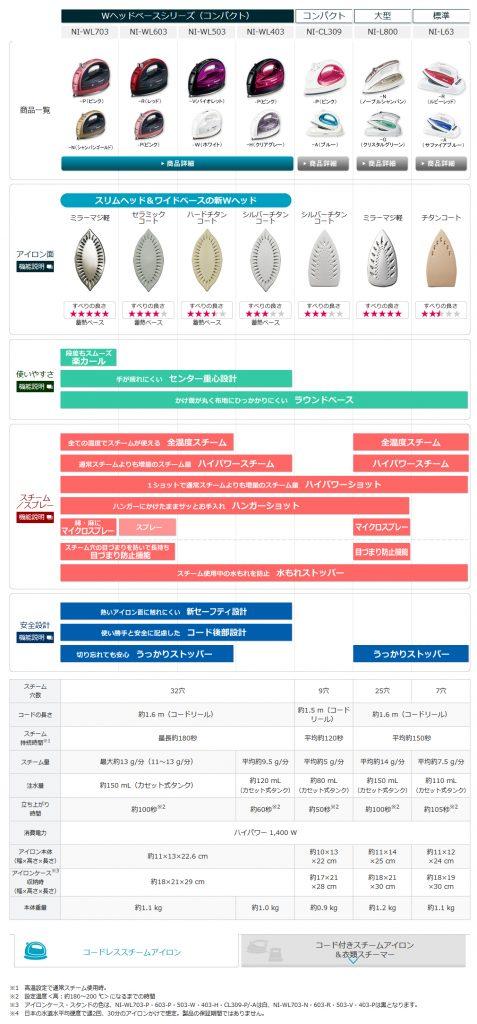 アイロン機能比較一覧--アイロン/衣類スチーマー--Panasonic